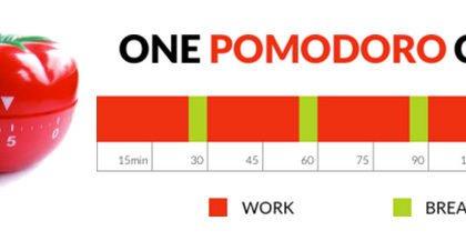 Tεχνική Pomodoro